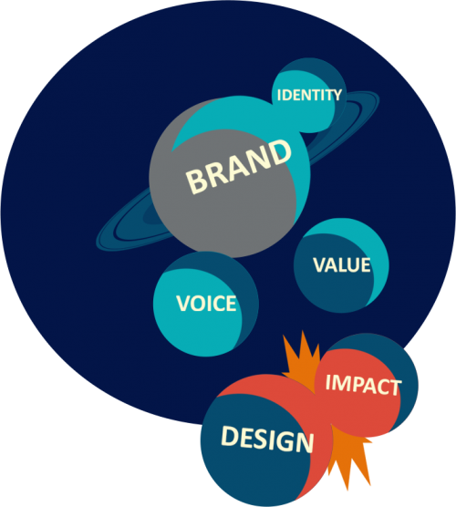 creative, services, brand, voice, value, design, impact, identity, branding