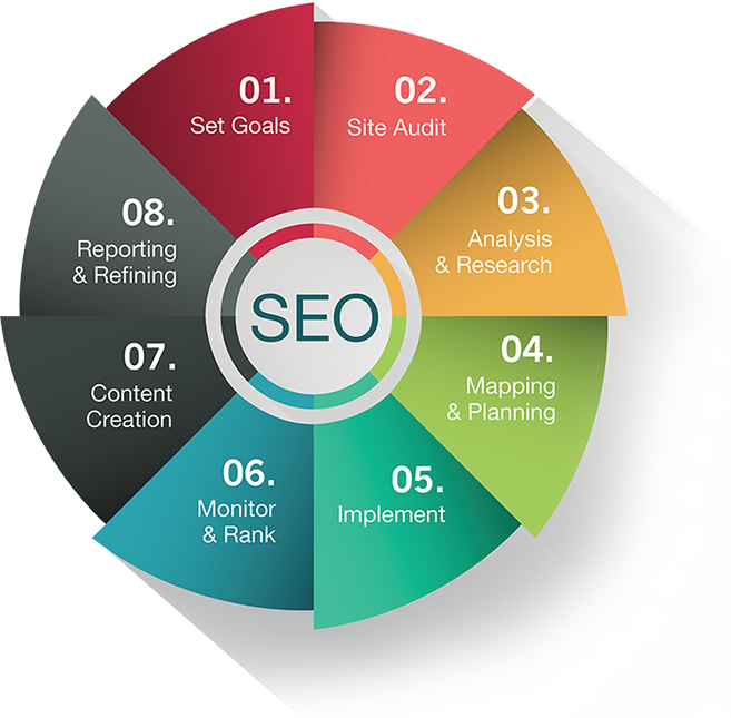 seo, set, goals, site, audit, analysis, research, mapping, planning, implement, monitor, rank, content, creation, reporting, refining, proofing